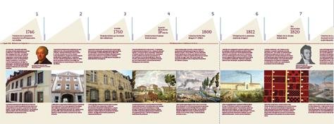 Extrait de la frise chronologique présentant l'histoire et le patrimoine industriel