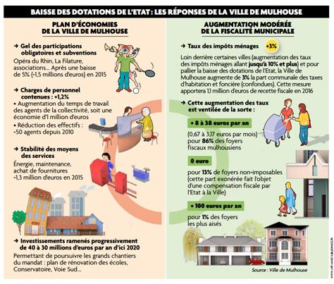 Infographie Budget Mulhouse 2016