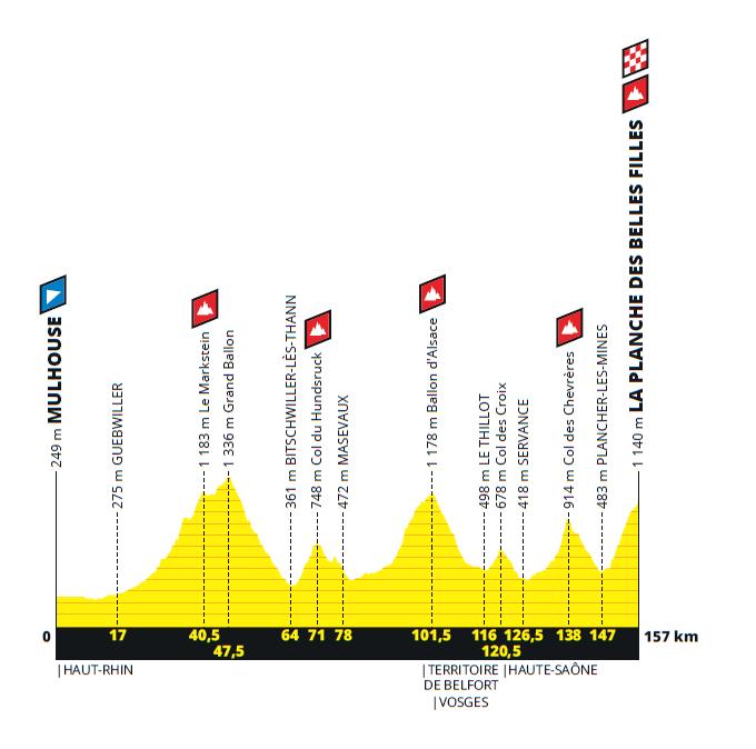Tracé Tour de France à Mulhouse - horiz