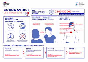 Coronavirus : à savoir
